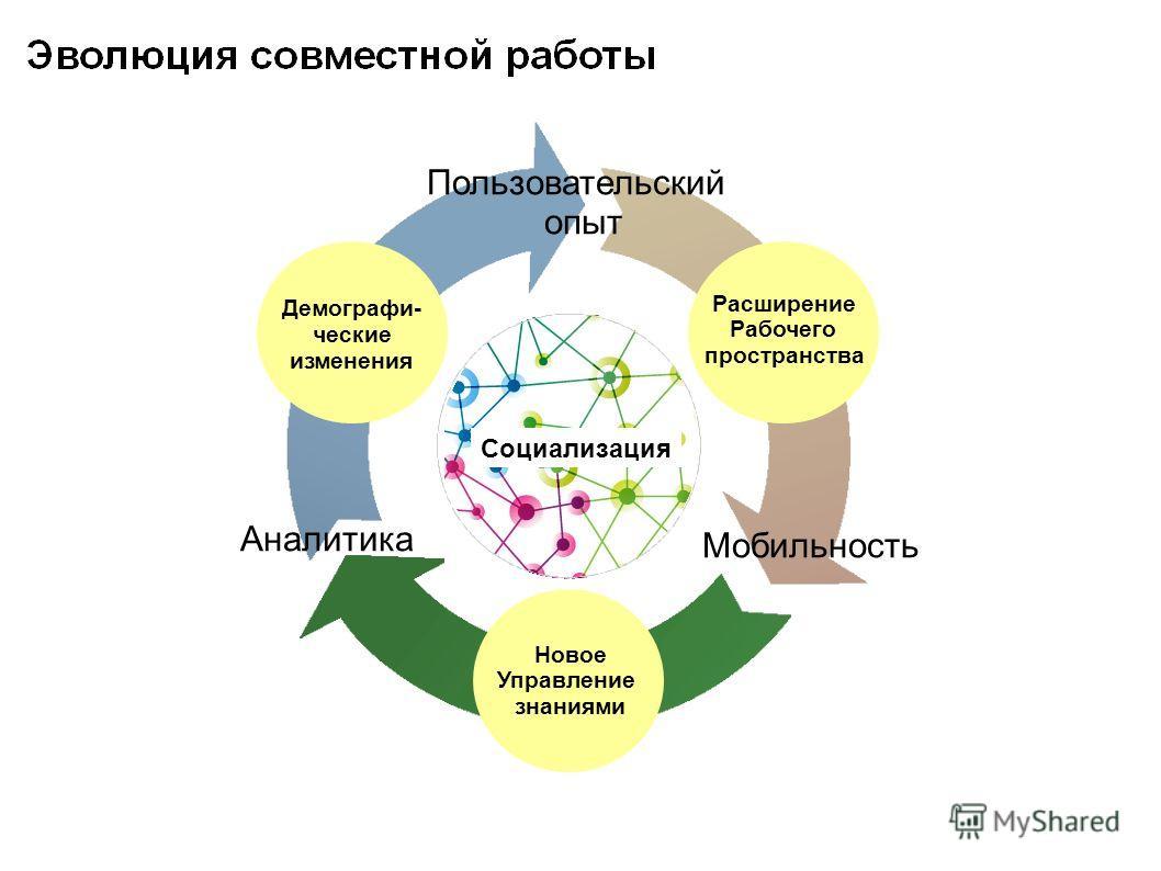 Расширение Рабочего пространства Демографи- ческие изменения Новое Управление знаниями Социализация Мобильность Пользовательский опыт Аналитика