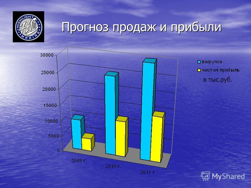 Прогноз продаж и прибыли Прогноз продаж и прибыли в тыс.руб.