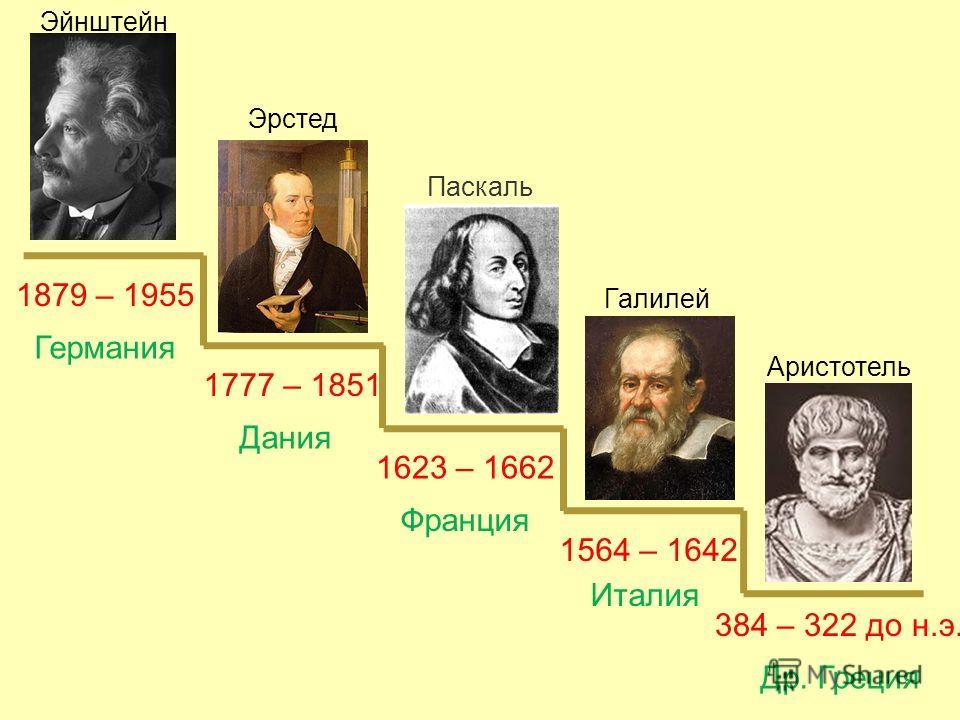 1623 – 1662 Дания Паскаль Италия Франция Германия Др. Греция 1564 – 1642 384 – 322 до н.э. 1777 – 1851 1879 – 1955 Аристотель Эйнштейн Эрстед ???? Галилей