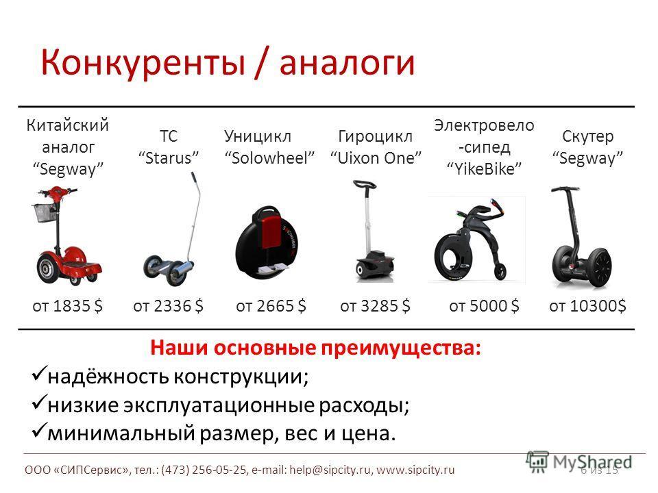 Конкуренты / аналоги 6 из 15 Китайский аналог Segway ТС Starus Уницикл Solowheel ГироциклUixon One Электровело -сипед YikeBike Скутер Segway от 1835 $от 2336 $от 2665 $от 3285 $от 5000 $от 10300$ Наши основные преимущества: надёжность конструкции; ни