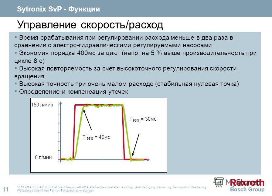 Управление скорость/расход Время срабатывания при регулировании расхода меньше в два раза в сравнении с электро-гидравлическими регулируемыми насосами Экономия порядка 400 мс за цикл (напр. на 5 % выше производительность при цикле 8 с) Высокая повтор