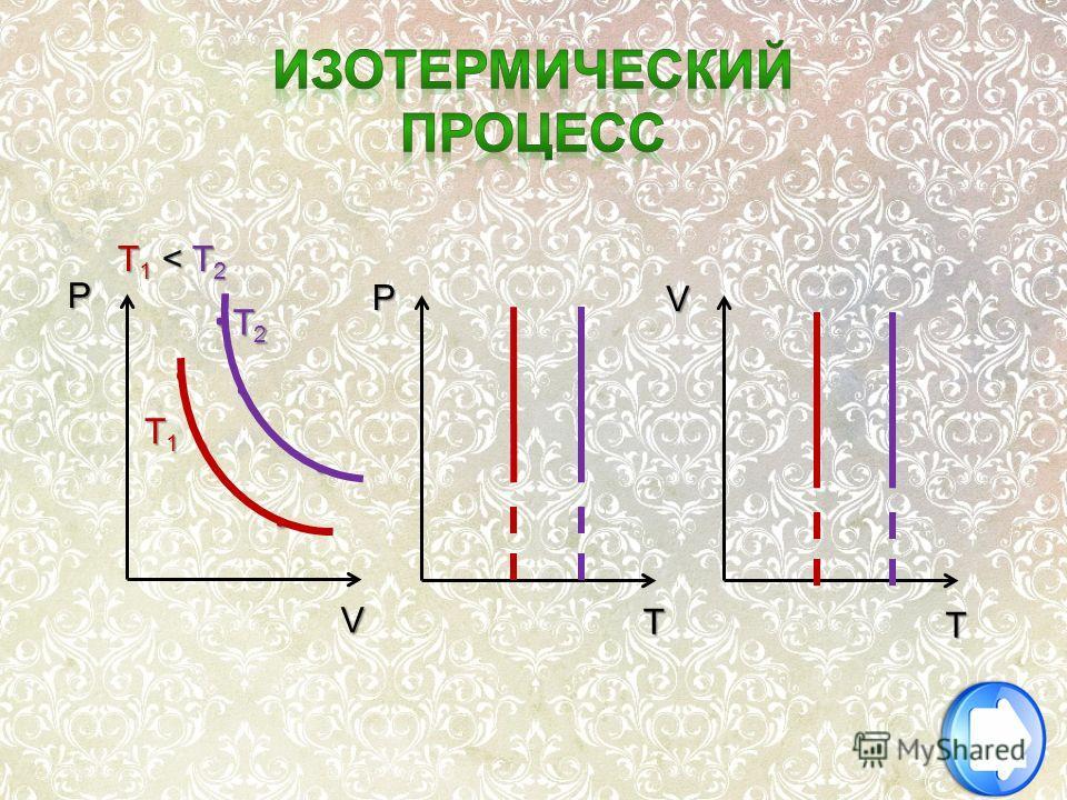 ... P P T T V V... T1T1T1T1 T2T2T2T2 T1 < T2T1 < T2T1 < T2T1 < T2