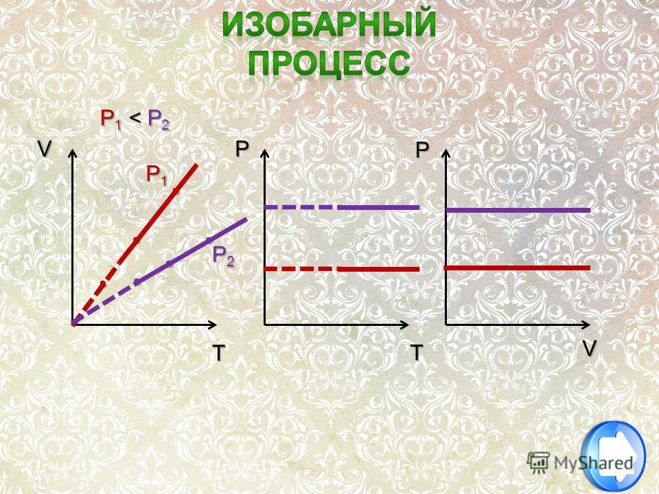 ... P P T T V V... P1P1P1P1 P2P2P2P2 P1 < P2P1 < P2P1 < P2P1 < P2