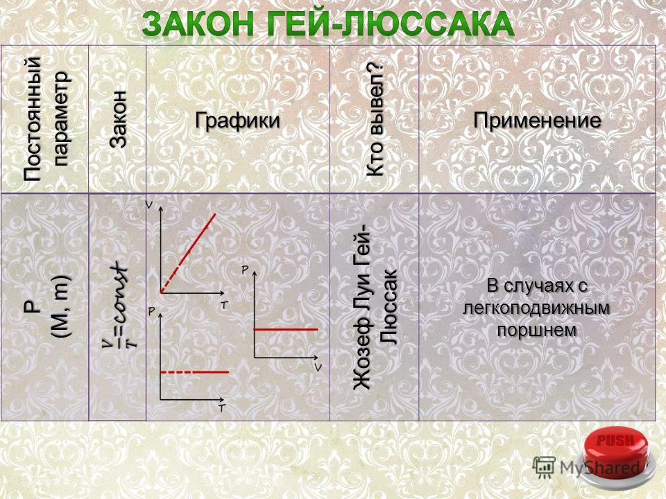 Постоянный параметр Закон Графики Кто вывел? ПрименениеP (M, m) Жозеф Луи Гей- Люссак В случаях с легкоподвижным поршнем