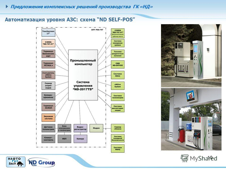 10 Автоматизация уровня АЗС: схема ND SELF-POS Предложение комплексных решений производства ГК «НД»