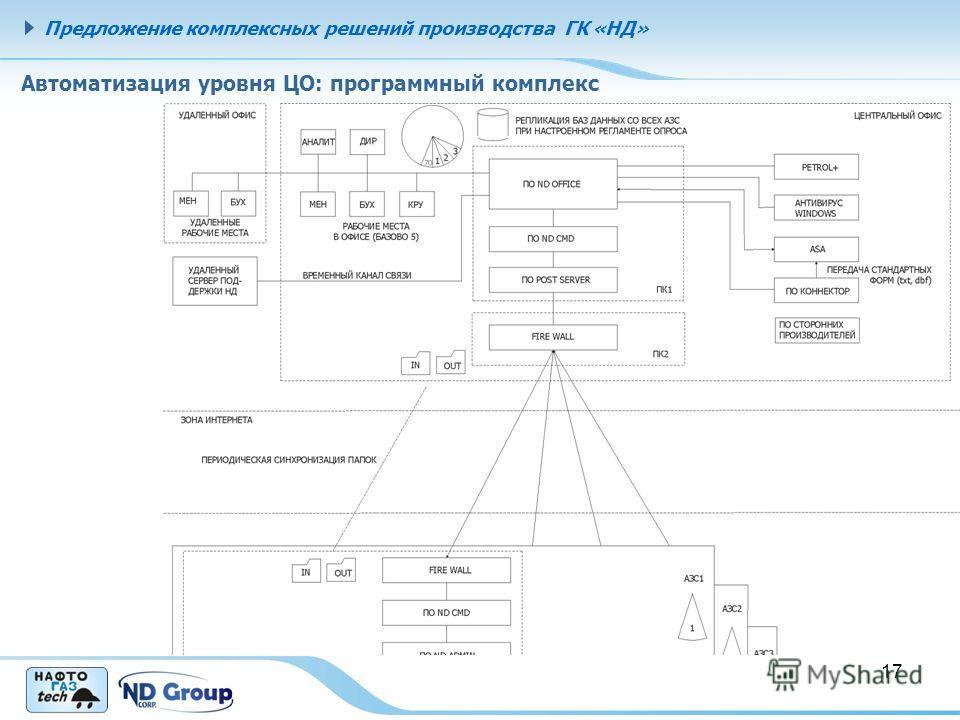 17 Автоматизация уровня ЦО: программный комплекс Предложение комплексных решений производства ГК «НД»