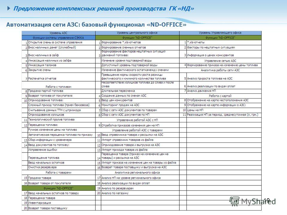 19 Автоматизация сети АЗС: базовый функционал «ND-OFFICE» Предложение комплексных решений производства ГК «НД»
