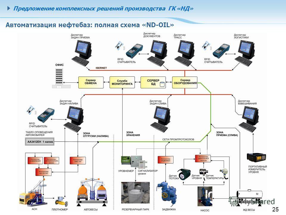 25 Автоматизация нефтебаз: полная схема «ND-OIL» Предложение комплексных решений производства ГК «НД»