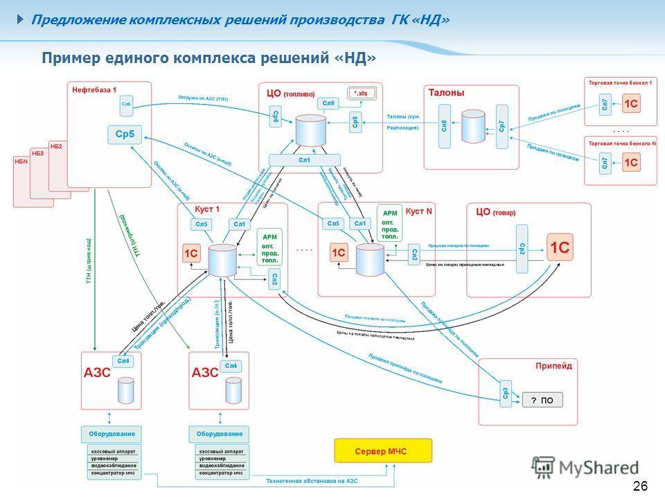 26 Пример единого комплекса решений «НД» Предложение комплексных решений производства ГК «НД»