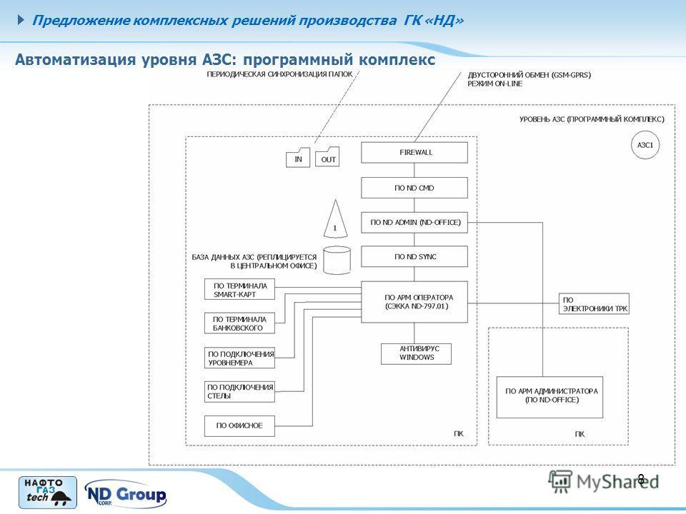 Автоматизация уровня АЗС: программный комплекс 8 Предложение комплексных решений производства ГК «НД»
