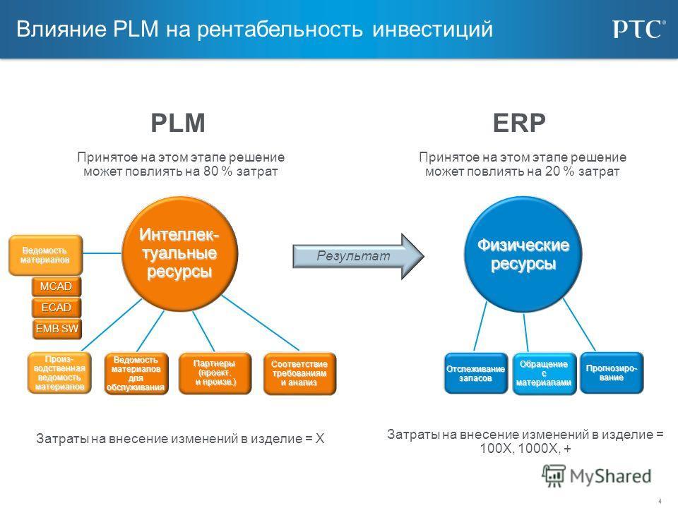 4 Влияние PLM на рентабельность инвестиций PLMERP Затраты на внесение изменений в изделие = Х Интеллек- туальные ресурсы Физическиересурсы MCAD ECAD EMB SW Ведомость материалов Произ- водственная ведомость материалов Ведомость материалов для обслужив
