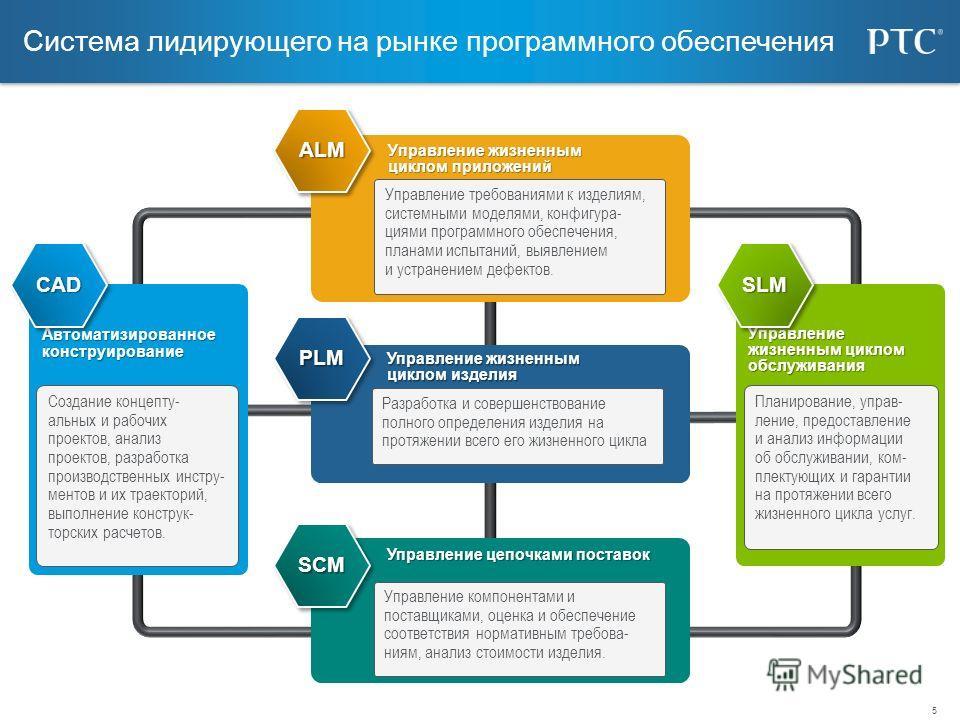 5 Система лидирующего на рынке программного обеспечения Управление жизненным циклом приложений ALMALM Управление жизненным циклом обслуживания Планирование, управ- ление, предоставление и анализ информации об обслуживании, ком- плектующих и гарантии