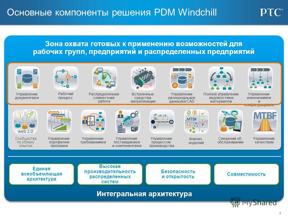 6 Основные компоненты решения PDM Windchill Зона охвата готовых к применению возможностей для рабочих групп, предприятий и распределенных предприятий Зона охвата готовых к применению возможностей для рабочих групп, предприятий и распределенных предпр