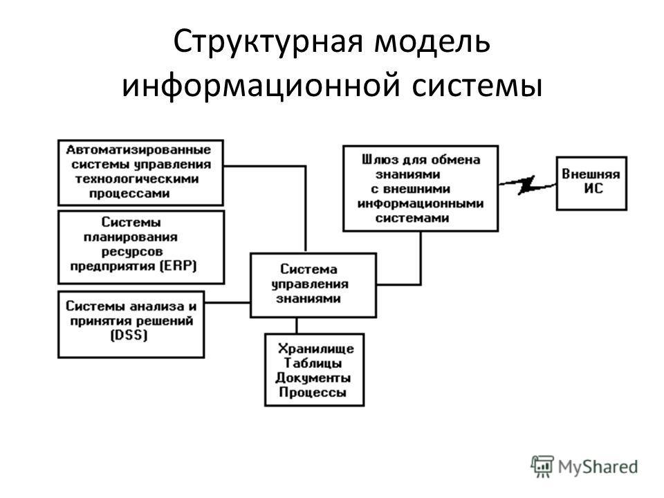 Структурная модель информационной системы