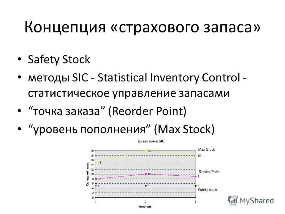 Концепция «страхового запаса» Safety Stock методы SIC - Statistical Inventory Control - статистическое управление запасами точка заказа (Reorder Point) уровень пополнения (Max Stock)