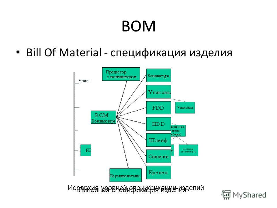 BOM Bill Of Material - спецификация изделия Иерархия уровней спецификации изделий Линейная спецификация изделия
