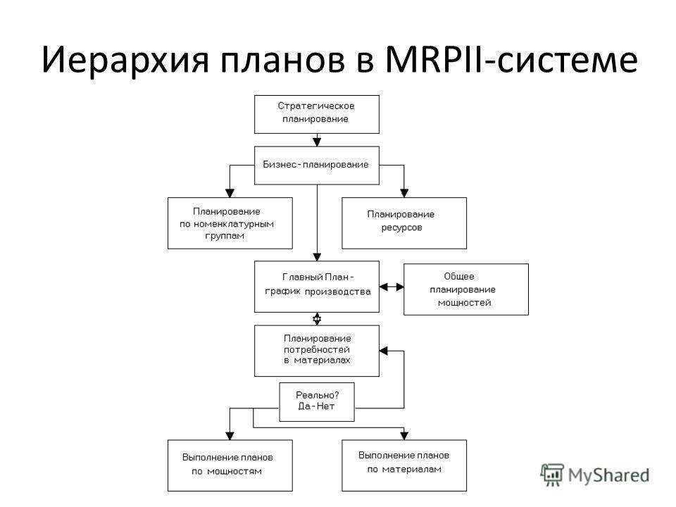 Иерархия планов в MRPII-системе