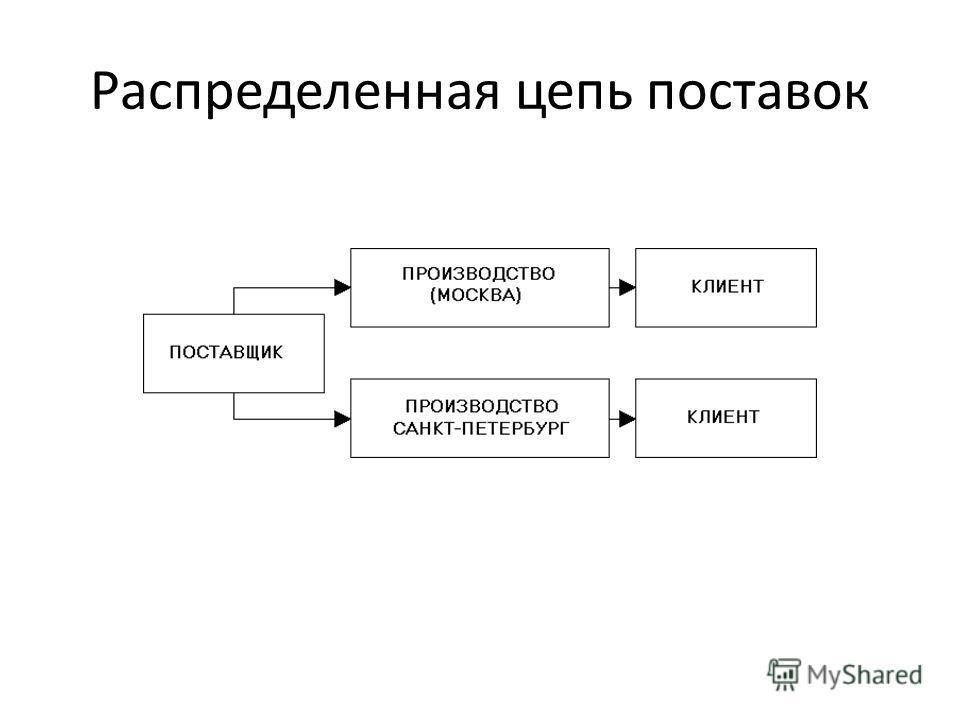Распределенная цепь поставок