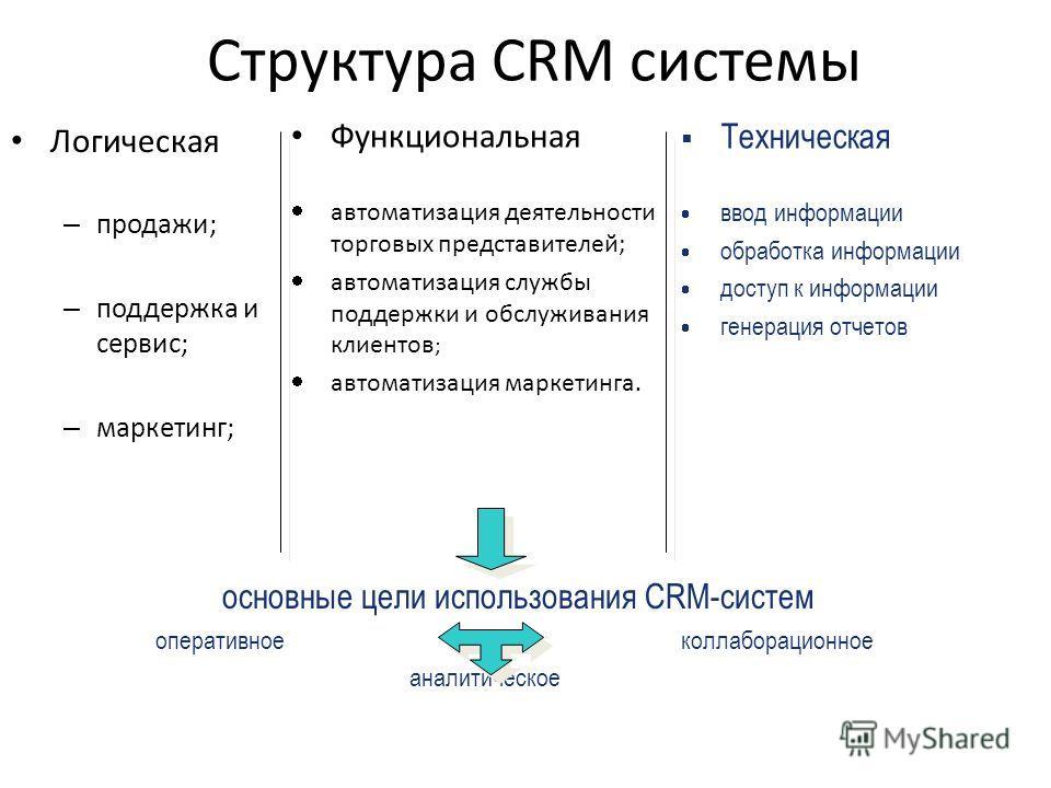 Структура CRM системы Логическая – продажи; – поддержка и сервис; – маркетинг; Функциональная автоматизация деятельности торговых представителей; автоматизация службы поддержки и обслуживания клиентов ; автоматизация маркетинга. Техническая ввод инфо