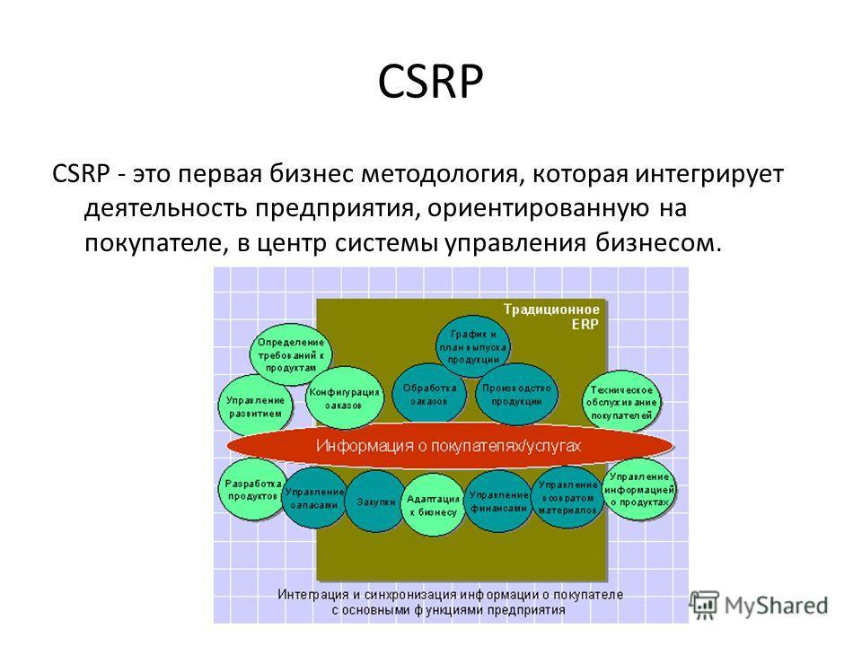 CSRP CSRP - это первая бизнес методология, которая интегрирует деятельность предприятия, ориентированную на покупателе, в центр системы управления бизнесом.