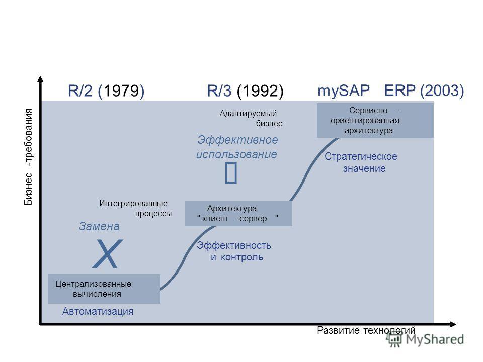 Развитиетехнологий Бизнес - требования Интегрированные процессы Адаптируемый бизнес Замена Эффективное использование Централизованные вычисления Архитектура