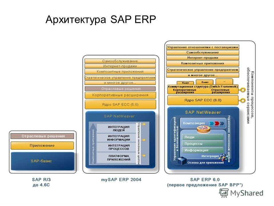 Архитектура SAP ERP
