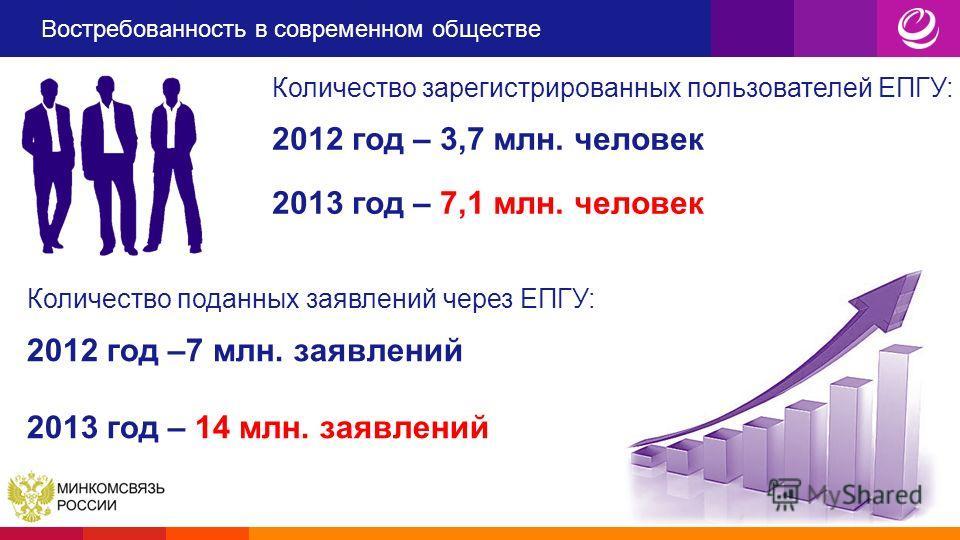 Востребованность в современном обществе Количество поданных заявлений через ЕПГУ: 2012 год –7 млн. заявлений 2013 год – 14 млн. заявлений Количество зарегистрированных пользователей ЕПГУ: 2012 год – 3,7 млн. человек 2013 год – 7,1 млн. человек
