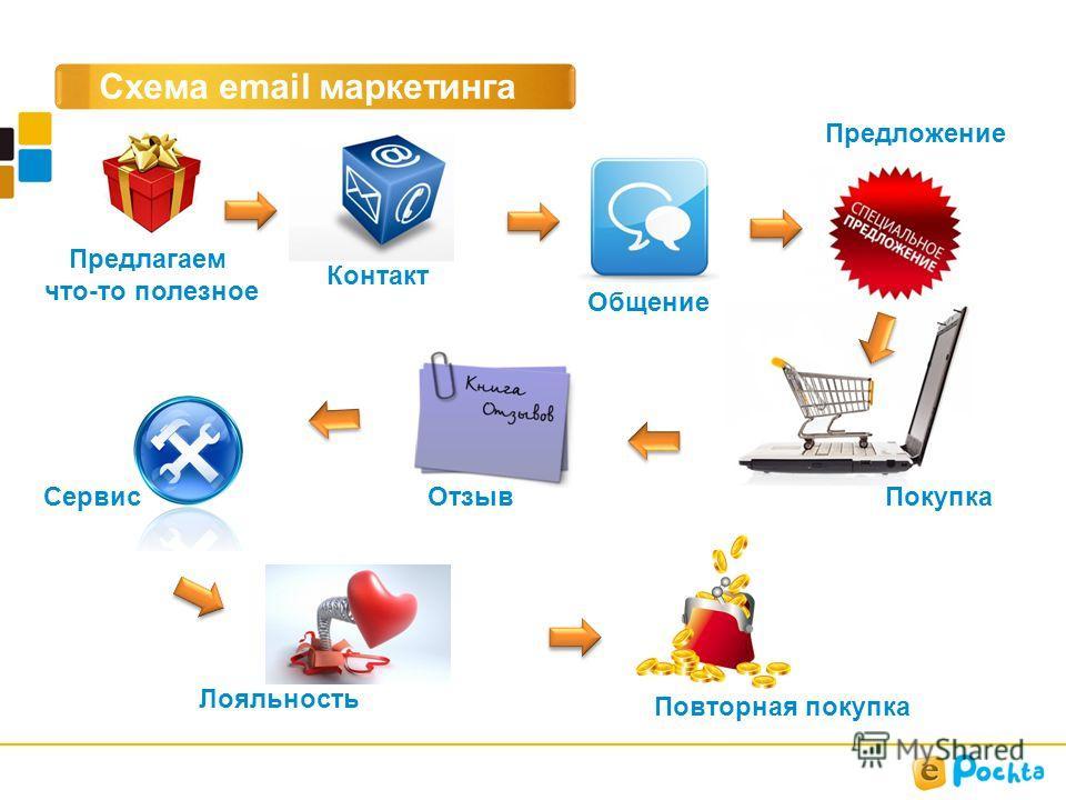 Схема email маркетинга Предлагаем что-то полезное Общение Контакт Покупка Предложение Отзыв Сервис Лояльность Повторная покупка