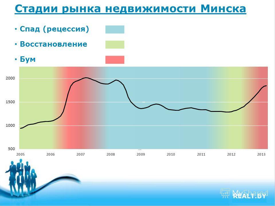 Free Powerpoint Templates Page 3 Стадии рынка недвижимости Минска Спад (рецессия) Восстановление Бум
