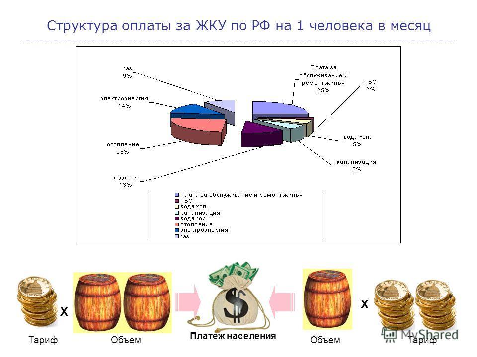 Структура оплаты за ЖКУ по РФ на 1 человека в месяц Х Х Платеж населения Тариф Объем Тариф