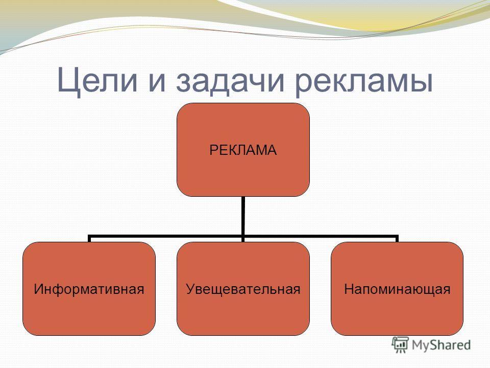 Цели и задачи рекламы РЕКЛАМА Информативная УвещевательнаяНапоминающая