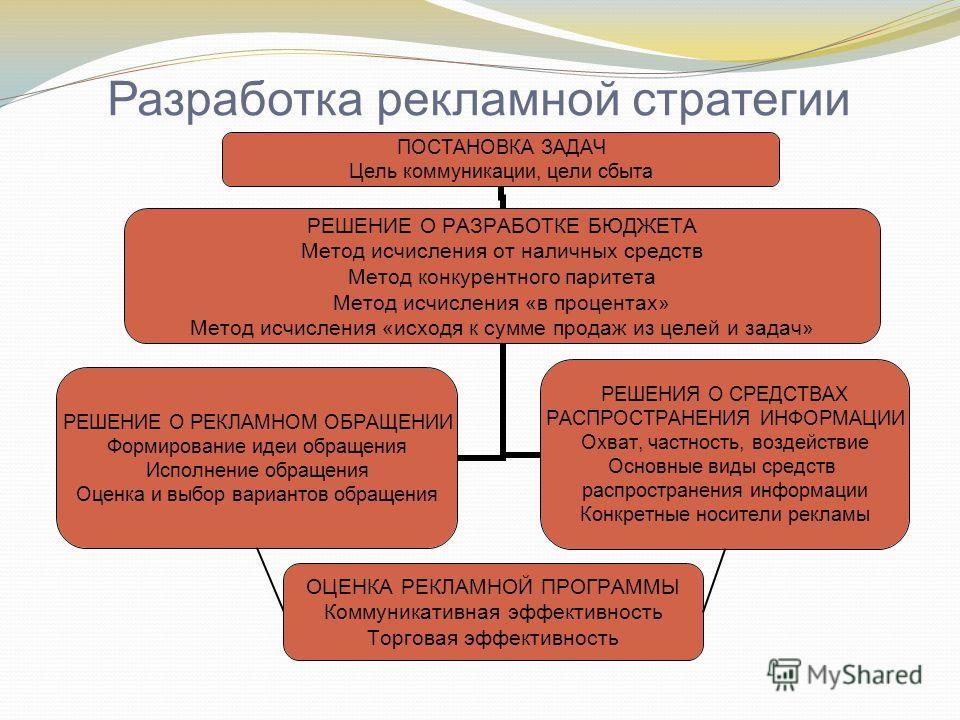 Разработка рекламной стратегии ОЦЕНКА РЕКЛАМНОЙ ПРОГРАММЫ Коммуникативная эффективность Торговая эффективность