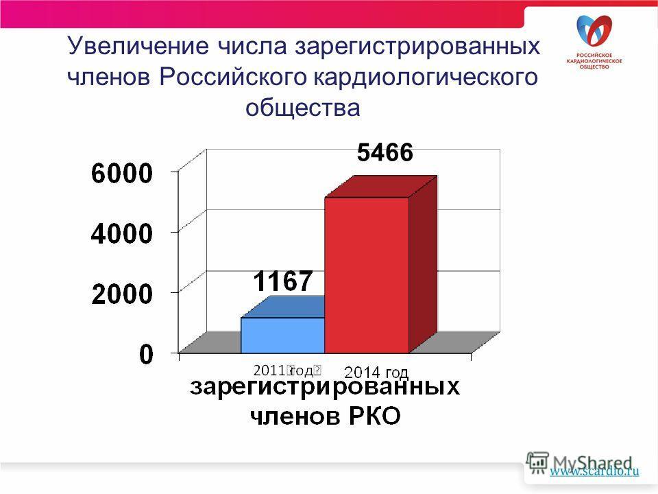 Увеличение числа зарегистрированных членов Российского кардиологического общества 5466