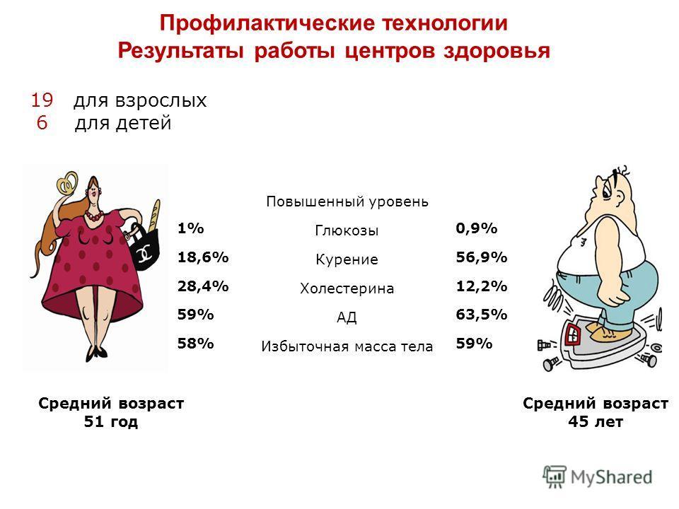 Средний возраст 51 год Средний возраст 45 лет Повышенный уровень 1% Глюкозы 0,9% 18,6% Курение 56,9% 28,4% Холестерина 12,2% 59% АД 63,5% 58% Избыточная масса тела 59% Профилактические технологии Результаты работы центров здоровья 19 для взрослых 6 д
