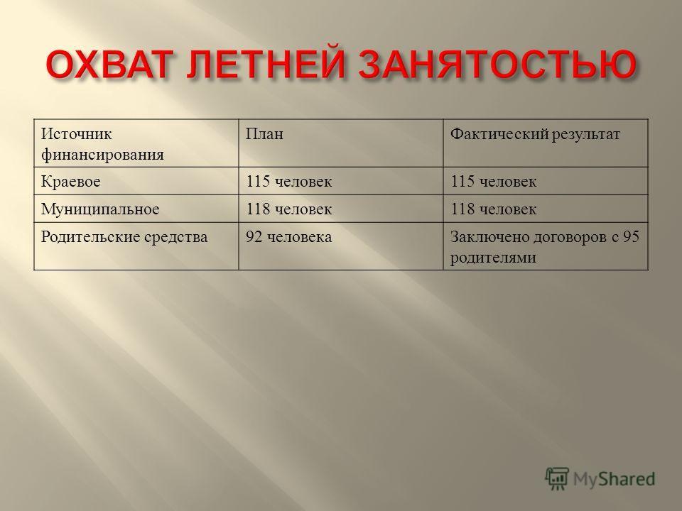 Источник финансирования План Фактический результат Краевое 115 человек Муниципальное 118 человек Родительские средства 92 человека Заключено договоров с 95 родителями