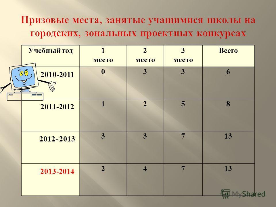 Учебный год 1 место 2 место 3 место Всего 2010-2011 0336 2011-2012 1258 2012- 2013 33713 2013-2014 24713