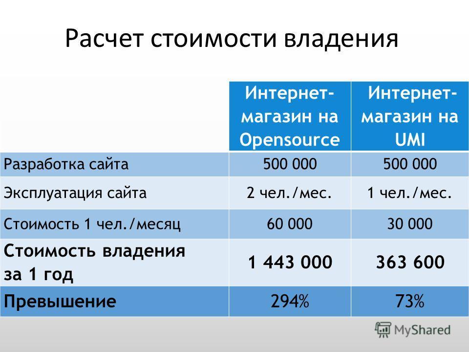 Интернет- магазин на Opensource Интернет- магазин на UMI Разработка сайта 500 000 Эксплуатация сайта 2 чел./мес.1 чел./мес. Стоимость 1 чел./месяц 60 00030 000 Стоимость владения за 1 год 1 443 000363 600 Превышение 294%73% Расчет стоимости владения