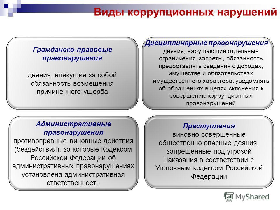 Виды коррупционных нарушений Гражданско-правовые правонарушения деяния, влекущие за собой обязанность возмещения причиненного ущерба Дисциплинарные правонарушения деяния, нарушающие отдельные ограничения, запреты, обязанность предоставлять сведения о