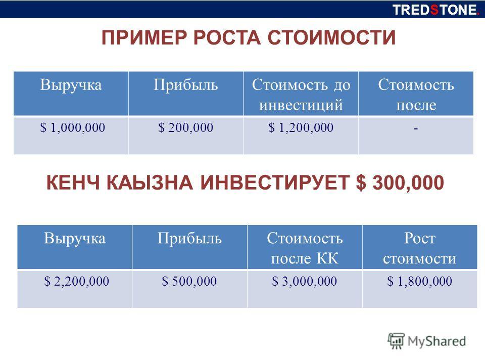 ПРИМЕР РОСТА СТОИМОСТИ Выручка ПрибыльСтоимость до инвестиций Стоимость после $ 1,000,000$ 200,000$ 1,200,000- TREDSTONE. КЕНЧ КАЫЗНА ИНВЕСТИРУЕТ $ 300,000 Выручка ПрибыльСтоимость после КК Рост стоимости $ 2,200,000$ 500,000$ 3,000,000$ 1,800,000