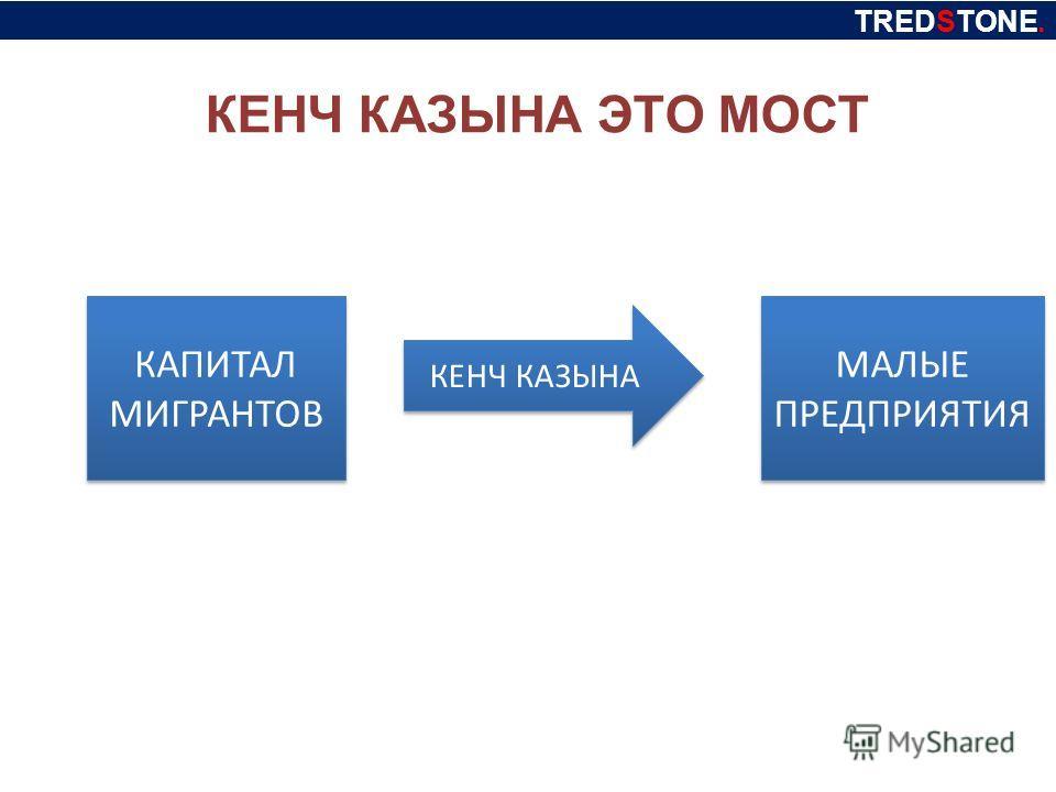 КАПИТАЛ МИГРАНТОВ МАЛЫЕ ПРЕДПРИЯТИЯ КЕНЧ КАЗЫНА КЕНЧ КАЗЫНА ЭТО МОСТ