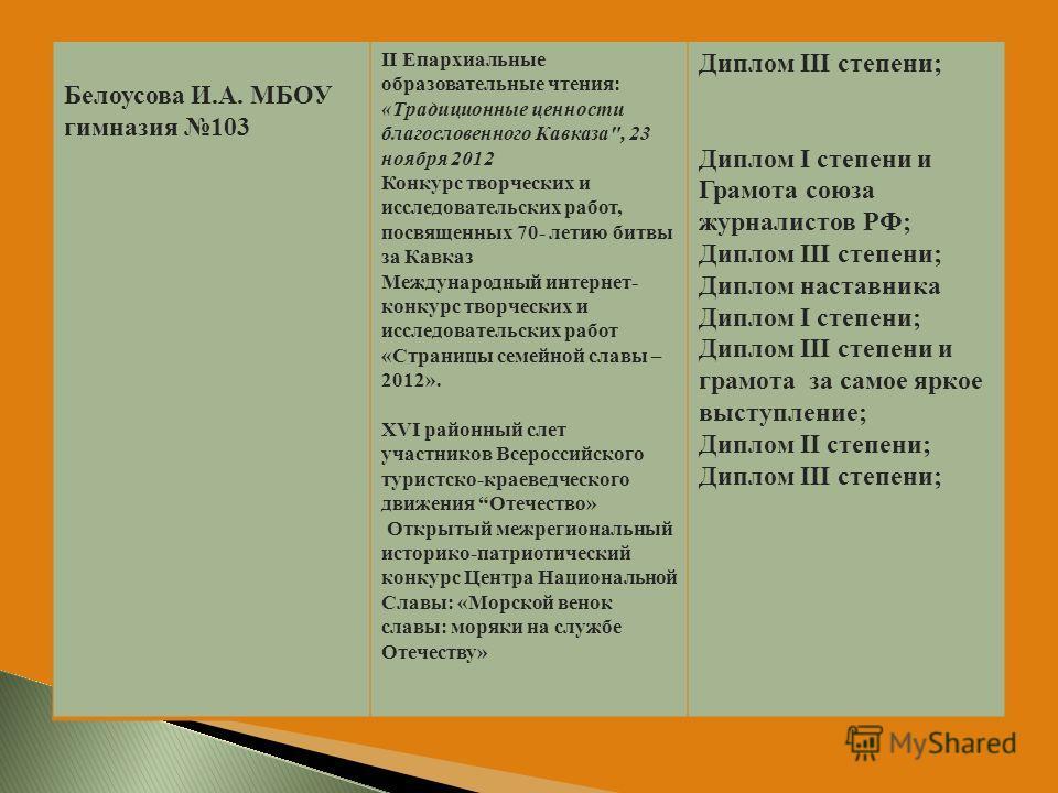 Белоусова И.А. МБОУ гимназия 103 II Епархиальные образовательные чтения: «Традиционные ценности благословенного Кавказа
