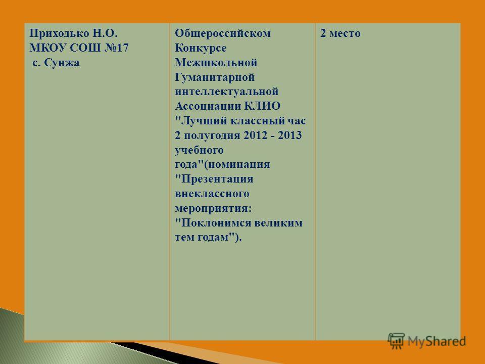 Приходько Н.О. МКОУ СОШ 17 с. Сунжа Общероссийском Конкурсе Межшкольной Гуманитарной интеллектуальной Ассоциации КЛИО
