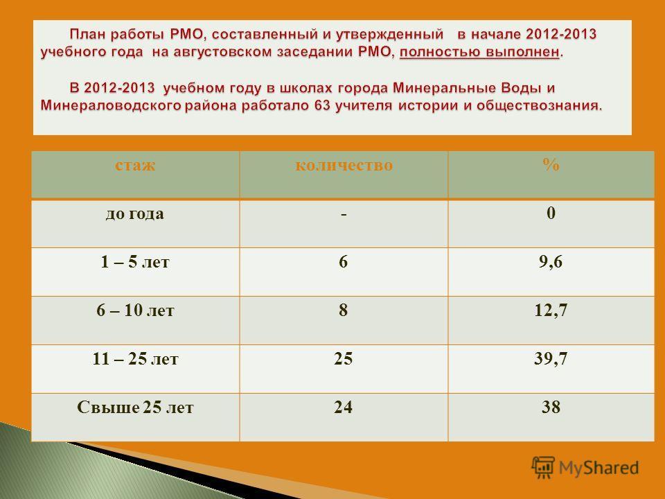 стажколичество% до года-0 1 – 5 лет 69,6 6 – 10 лет 812,7 11 – 25 лет 2539,7 Свыше 25 лет 2438