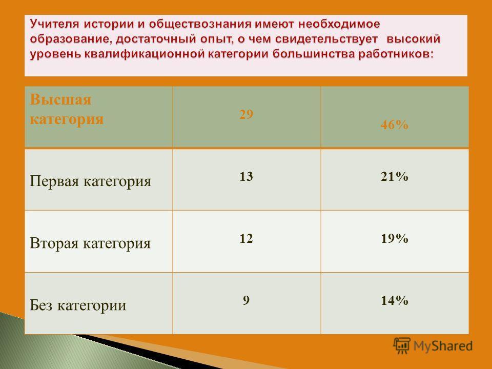 Высшая категория 29 46% Первая категория 1321% Вторая категория 1219% Без категории 914%