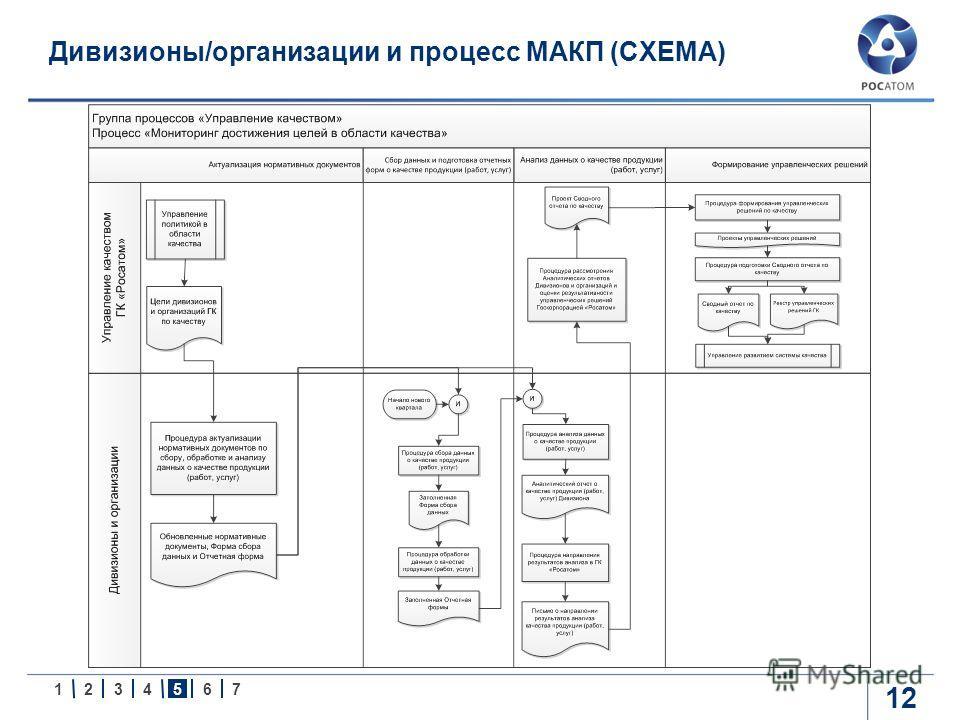 1234567 Дивизионы/организации и процесс МАКП (СХЕМА) 12