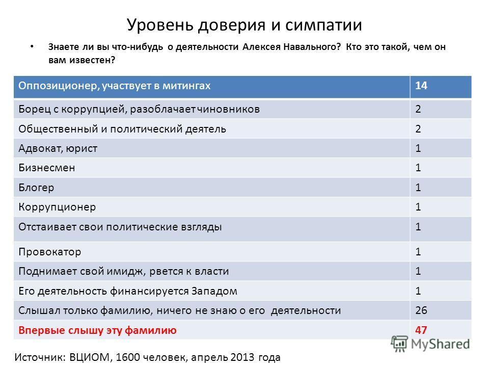 Уровень доверия и симпатии Знаете ли вы что-нибудь о деятельности Алексея Навального? Кто это такой, чем он вам известен? Оппозиционер, участвует в митингах 14 Борец с коррупцией, разоблачает чиновников 2 Общественный и политический деятель 2 Адвокат