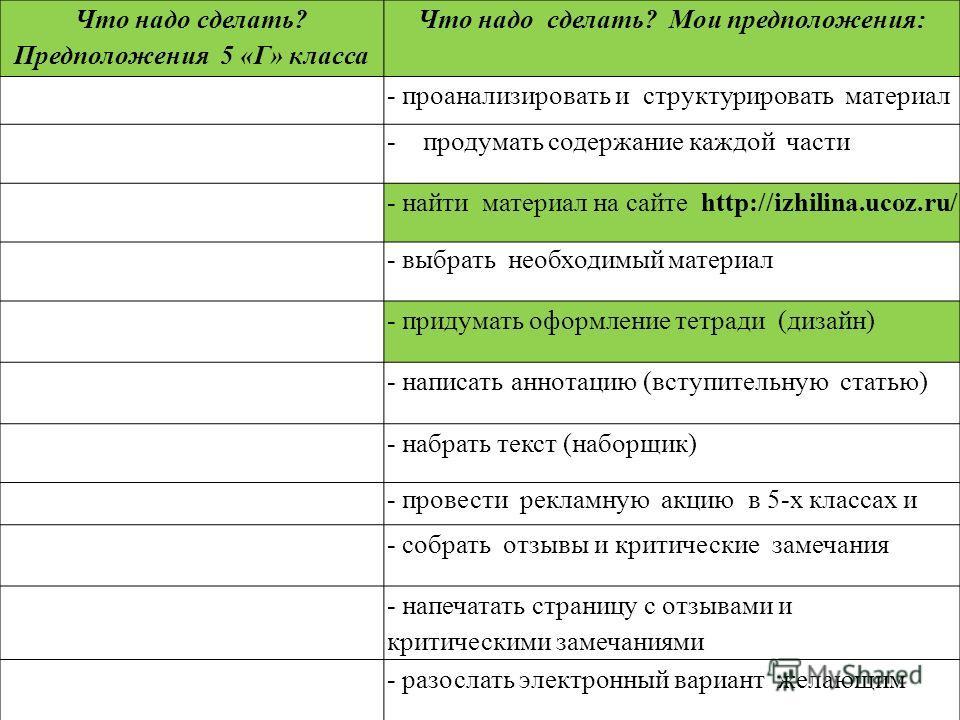 Что надо сделать? Предположения 5 «Г» класса Что надо сделать? Мои предположения: - проанализировать и структурировать материал -продумать содержание каждой части - найти материал на сайте http://izhilina.ucoz.ru/ - выбрать необходимый материал - при