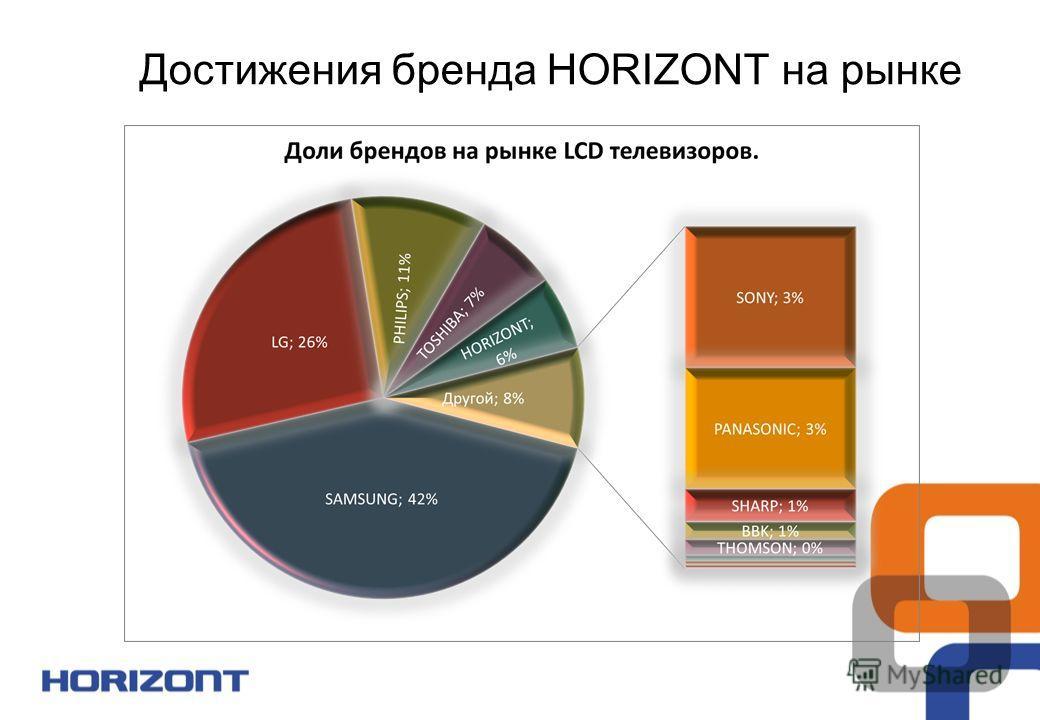 Достижения бренда HORIZONT на рынке