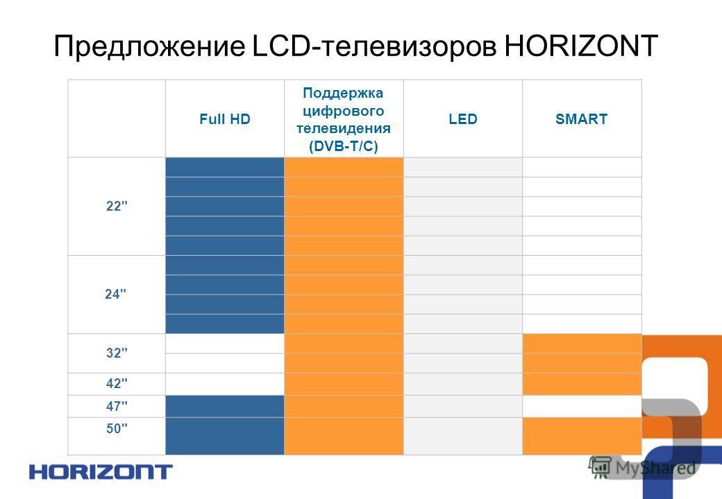 Full HD Поддержка цифрового телевидения (DVB-T/С) LEDSMART 22 24 32 42 47 50 Предложение LCD-телевизоров HORIZONT