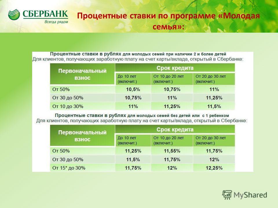 Содержание Процентные ставки по программе «Молодая семья»: